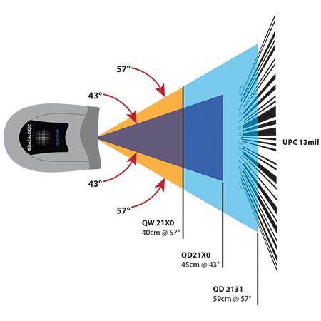 Datalogic QuickScan I QD2131, 1D, Multi-IF, Kit (USB), schwarz, QD2131-BKK1